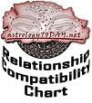 Relationship Astrological Compatibility Chart